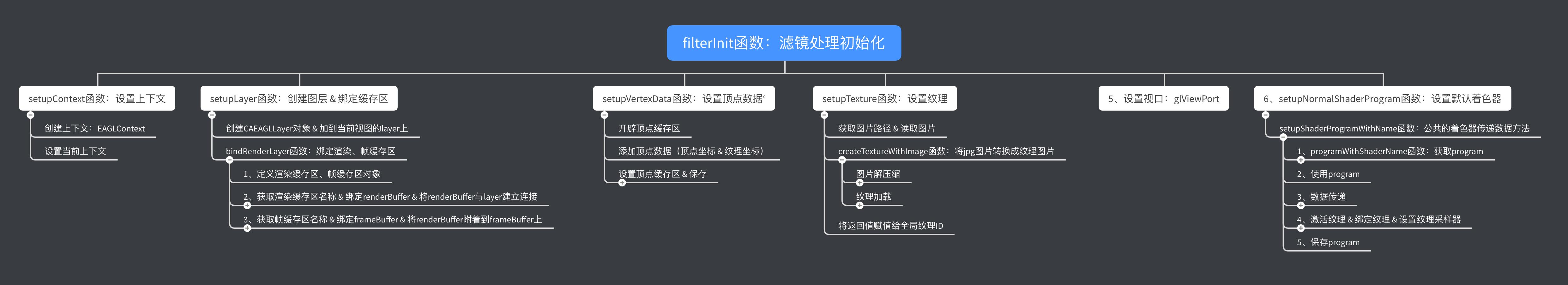 filterInit函数流程