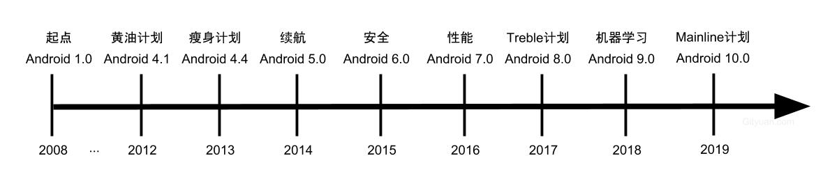 android_os_evolution