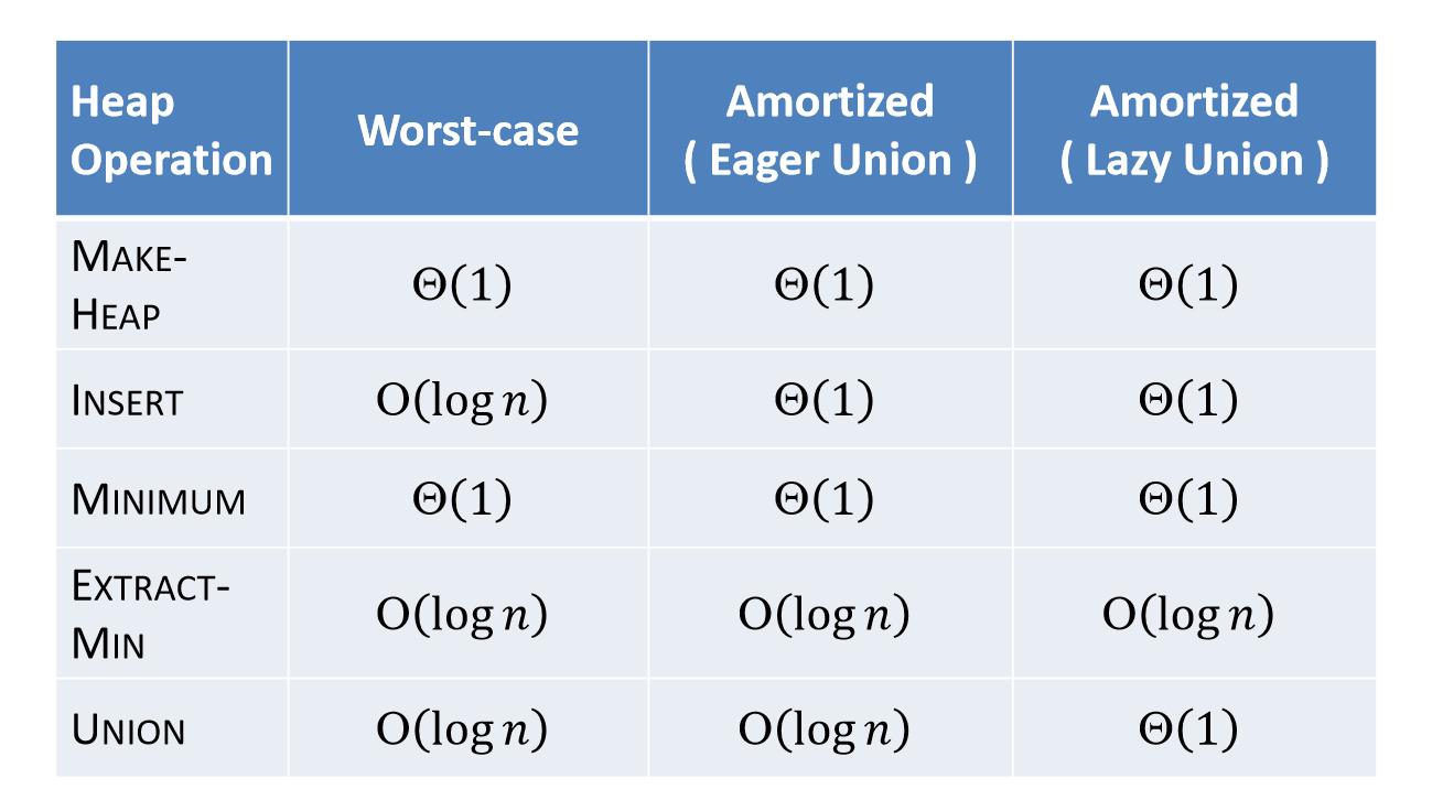 performance of lazy binomial heap