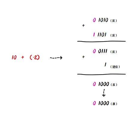 减法运算器的公式原理_20以内退位减法表