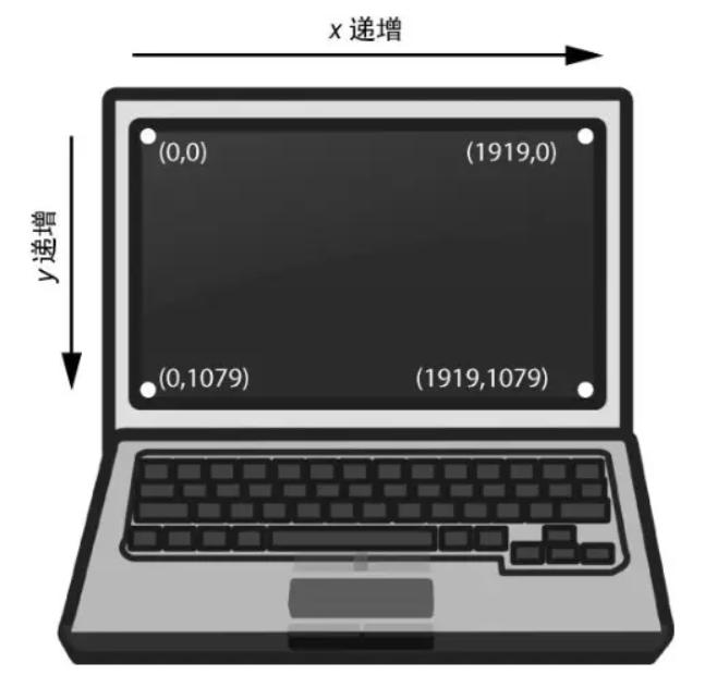 分辨率为 1920 × 1080 的计算机屏幕上的坐标