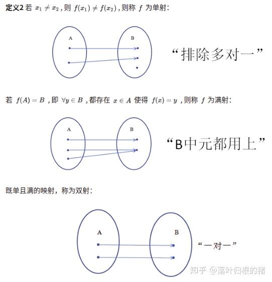 C1/基本概念:映射(mapping),函数(function),算子(operator)等等..._ ...
