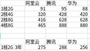 阿里云、华为云、腾讯云 618活动价格对比