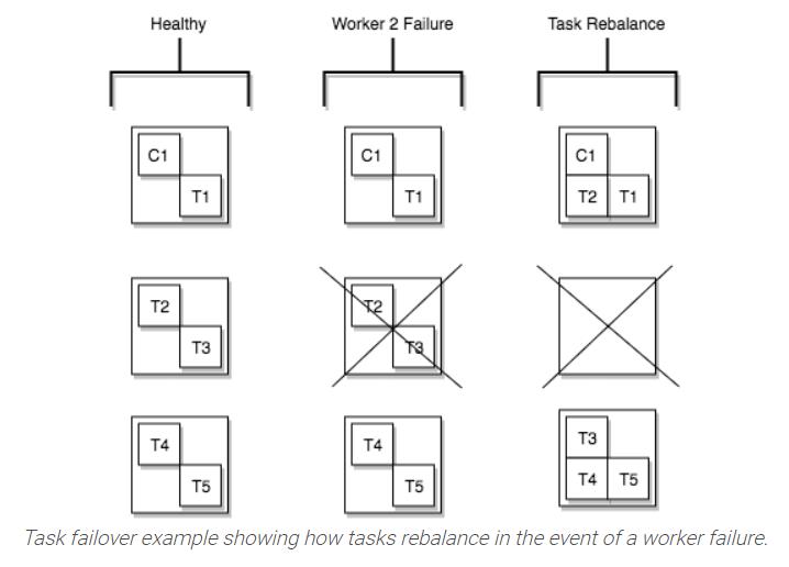 task rebalancing