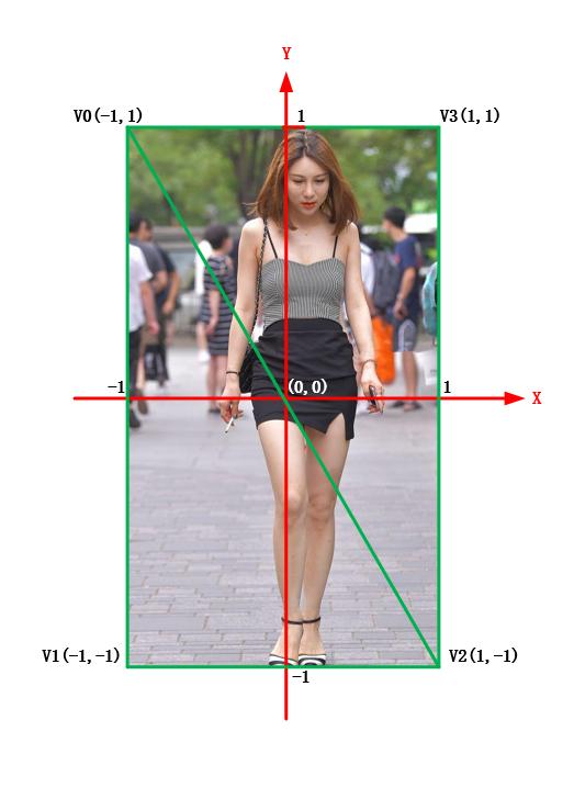 渲染坐标系