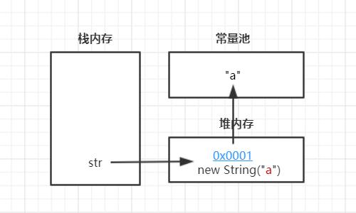 """String str = new String(""""a"""");"""
