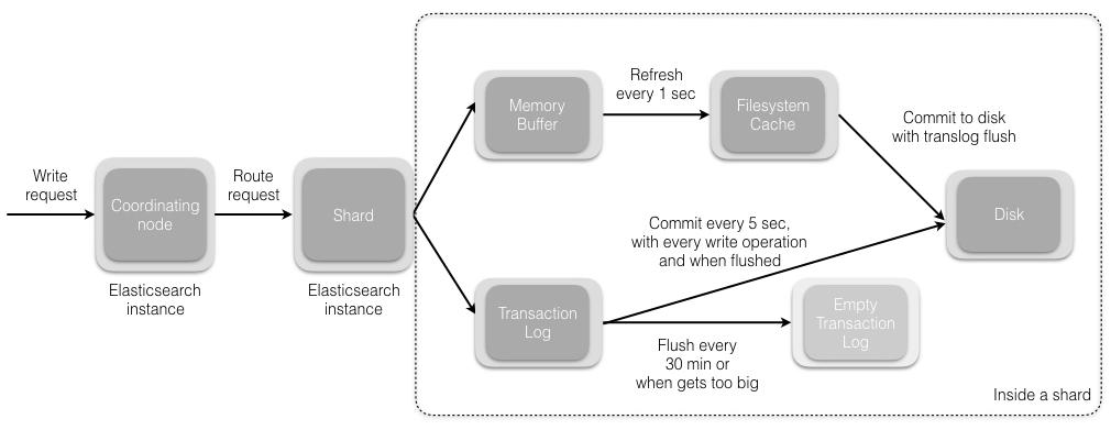 Elasticsearch索引文档的过程
