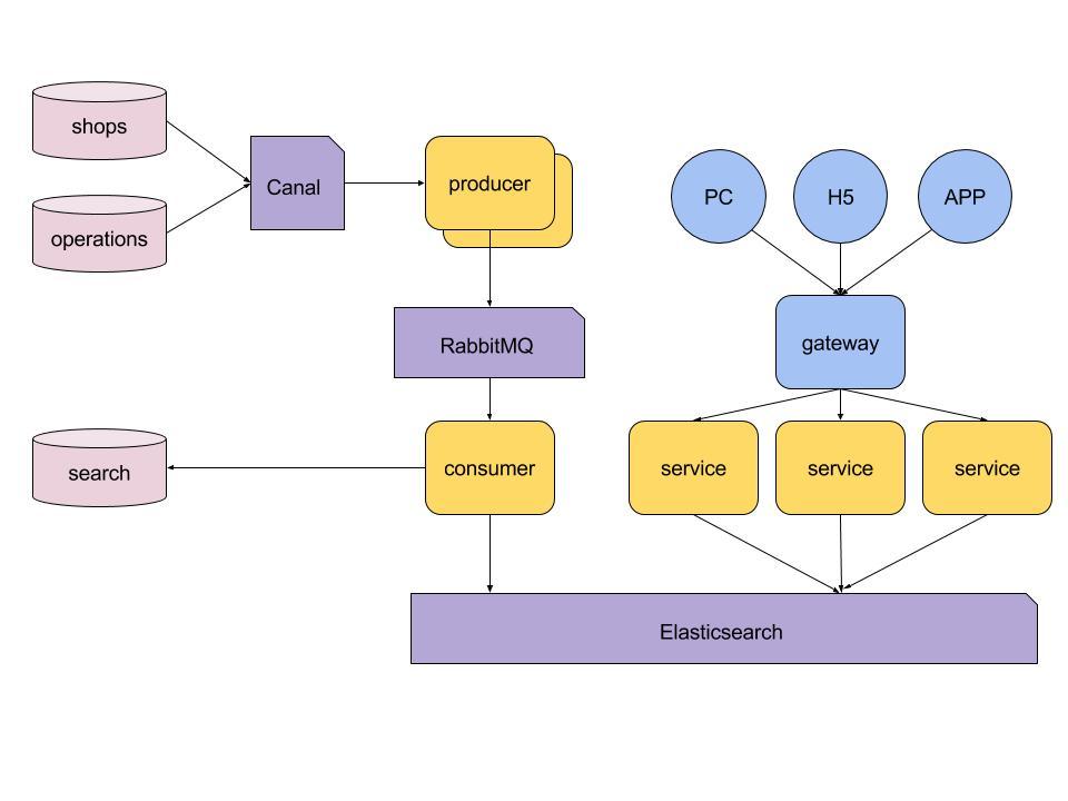 整体技术架构