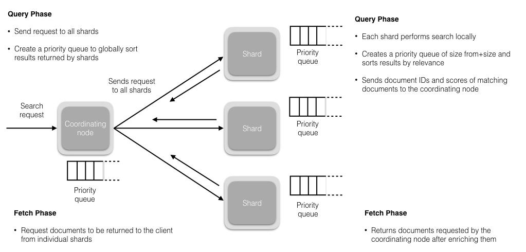 Elasticsearch执行搜索的过程