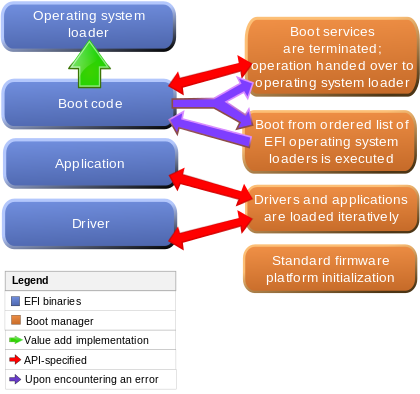 UEFI模式下系统启动流程