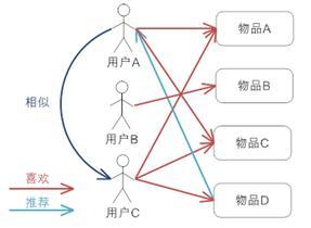 基于用户的协同过滤的基本原理