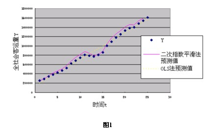 Image:二次指数平滑法1.jpg