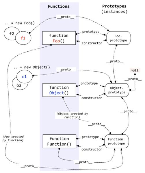 原型对象原理图.png