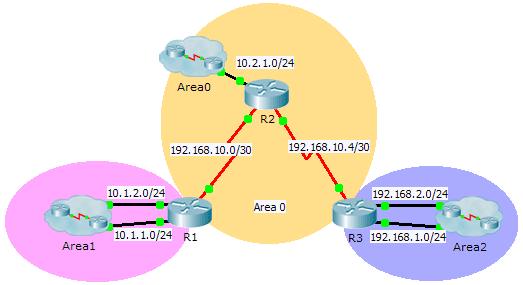 9.2.2.6 Packet Tracer –配置多区域OSPFv2