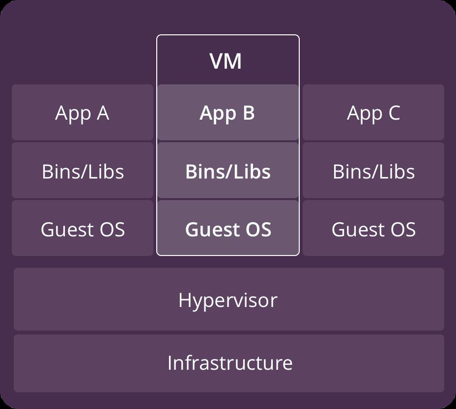 虚拟机系统架构图