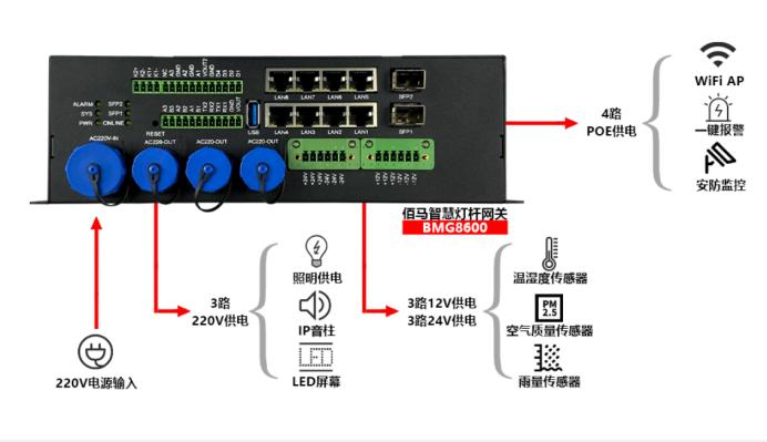 智慧路灯杆如何选型适合的智能网关