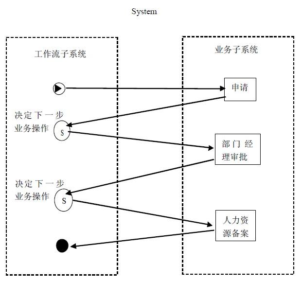 ERP系统中的工作流和业务流