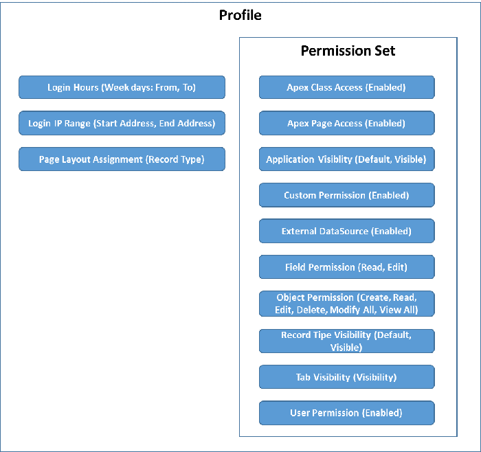 profiles-permission-sets-2