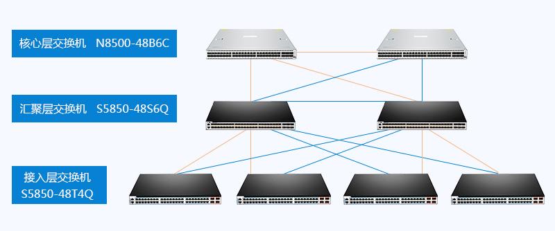 接入层、汇聚层和核心层的网络结构
