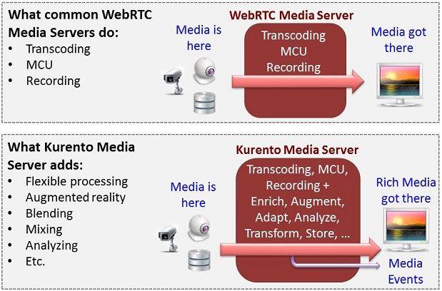Kurento媒体服务器Webrtc用于Windows,Linux和MAc的开放资源流服务器