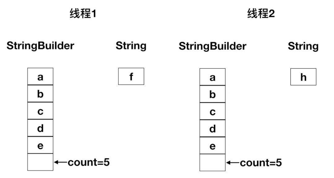StringBuilder为什么线程不安全?