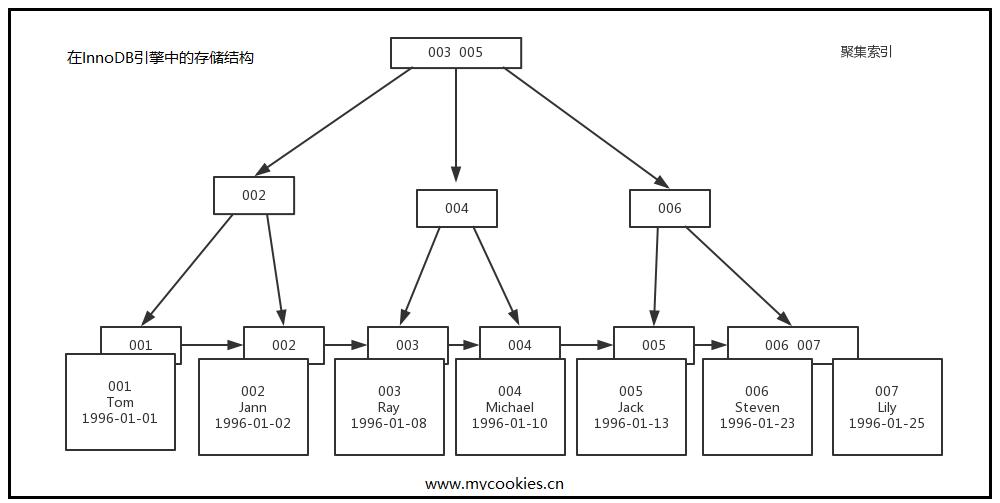 图解 MySQL 索引:B-树、B+树
