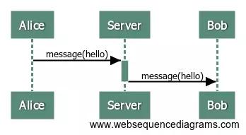 从零开始开发IM(即时通讯)服务端(一)附源码