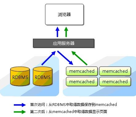 Memcached与Redis的区别和选择