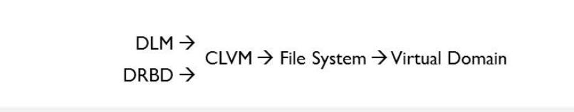 基于双主DRBD的KVM双节点高可用群集配置基于双主DRBD的KVM双节点高可用群集配置