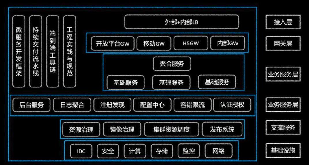 微服务架构:构建PHP微服务生态微服务架构:构建PHP微服务生态