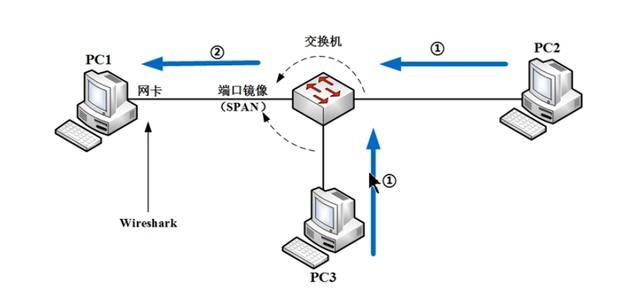 计算机网络—抓包原理(wireshark学习)