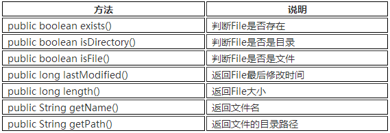 表8-3 File类访问属性的方法列表.png