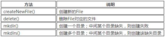 表8-4 File类创建文件或目录的方法列表.png
