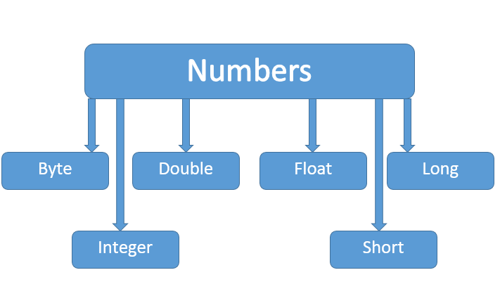 Java Numberç±»