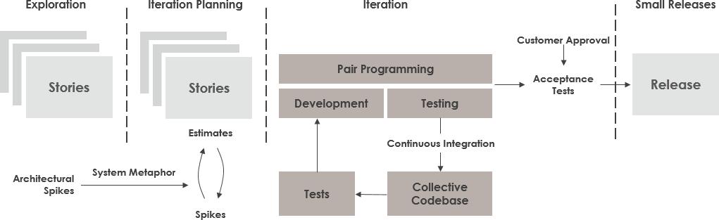 "「extreme programming visual paradigm」的圖片搜尋結果"""