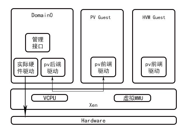KVM和Xen虚拟化有什么区别?Xen和KVM优缺点对比