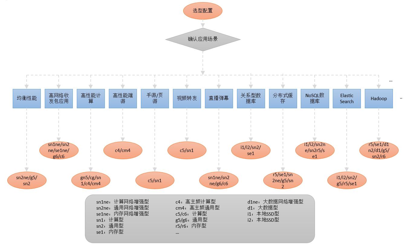 阿里云服务器如何选择?ECS服务器配置规格及使用体验