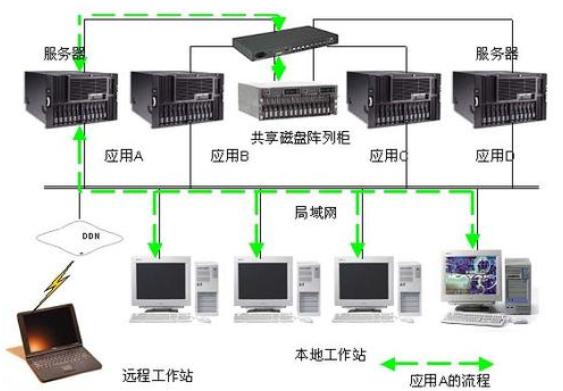 集群服务器