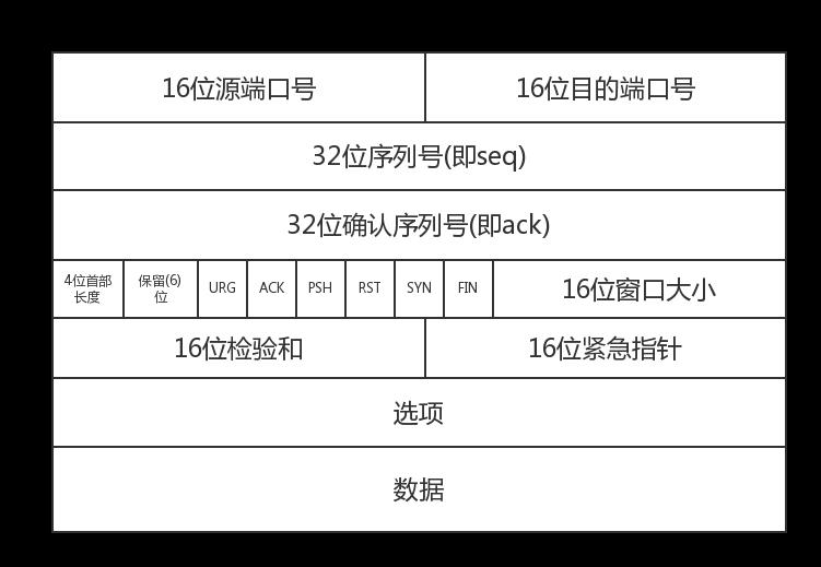 https://xinu-note-images.oss-cn-beijing.aliyuncs.com/UTOOLS1575643308334.png