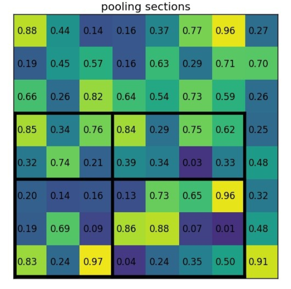 pooling_sections