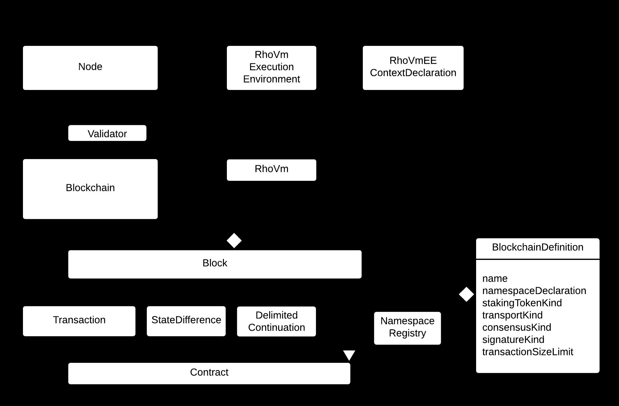 ../_images/RChainBlockchainStructuralSemantics.png