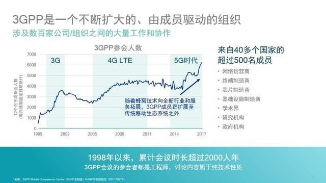 3GPP是个什么组织 为啥5G标准离不开它