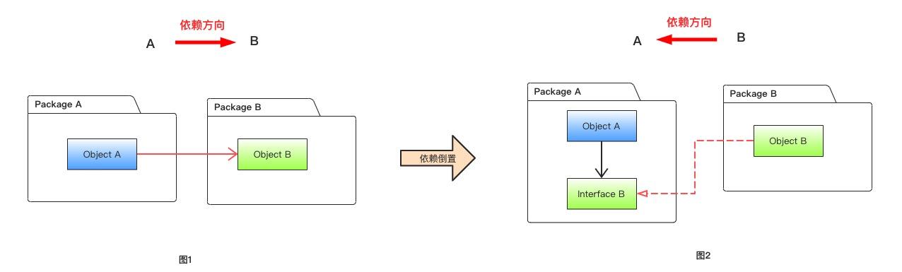 【编程系列】关于面向接口编程,你真的弄懂了吗?