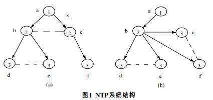 NTP系统结构