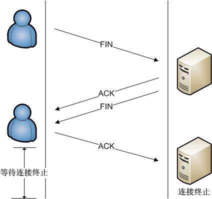 图3 TCP连接的终止
