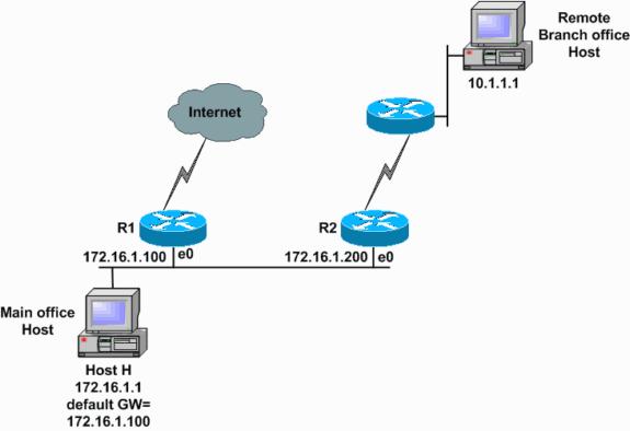 图1 ICMP原理