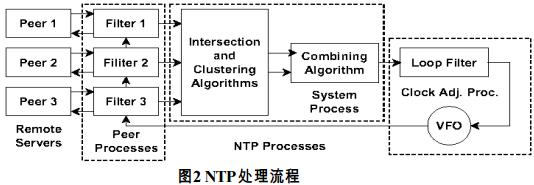 NTP处理流程