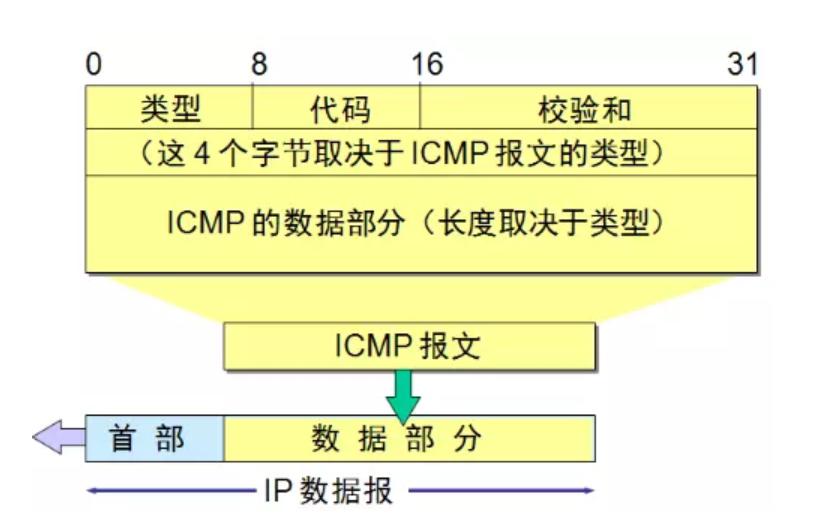 图2ICMP报文格式