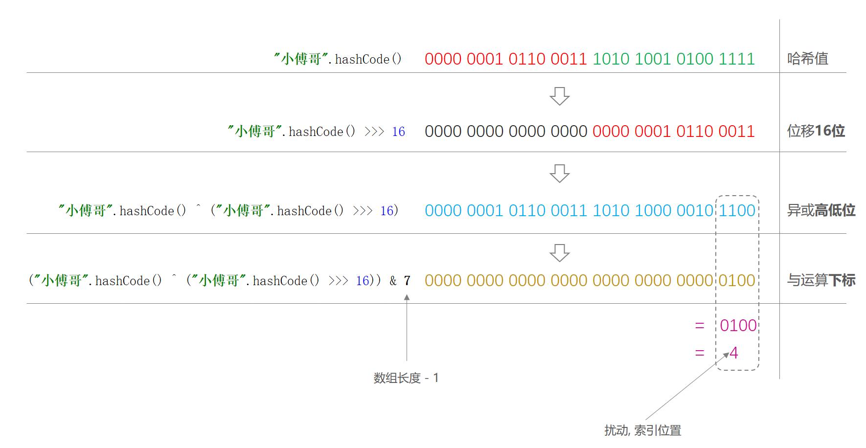 bugstack.cn 扰动函数