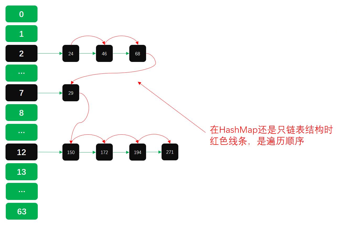 公众号:bugstack虫洞栈,链表结构